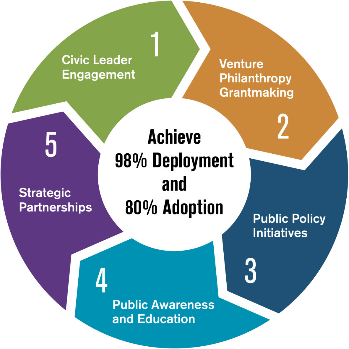 CETF pursues 5 Overarching Strategies to achieve optimal impact and a higher return on investment of the original $60 million seed capital: 1. Civic Leader Engagement; 2. Venture Philanthropy Grantmaking; 3. Public Policy Initiatives; 4. Public Awareness and Education; and 5. Strategic Partnerships.