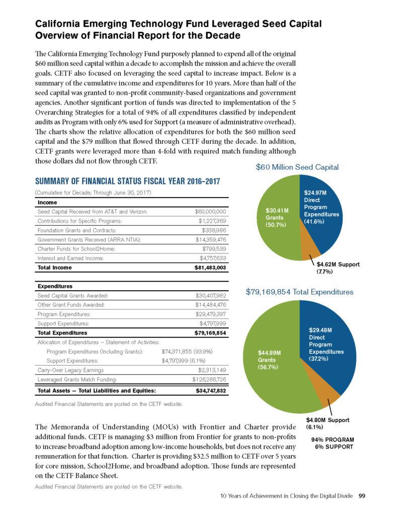 CETF Annual Report Financial Summary 2016-2017