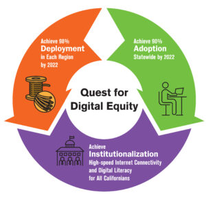 Quest for Digital Equity