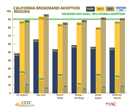 California Broadand Adoption Regions 2021